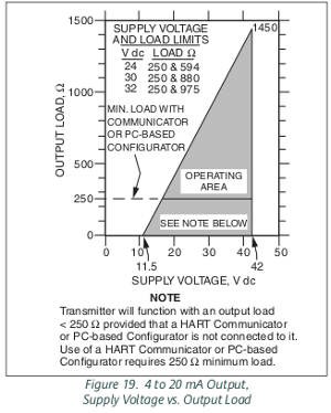 supply voltage load limits