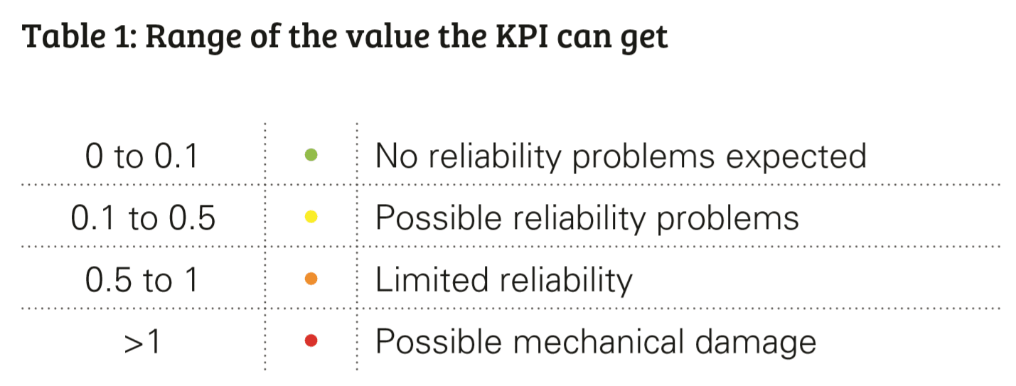 industrialvalvestable1KPI