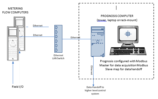 Figure 5: Example architecture with Prognosis acquiring data directly from Flow Computers