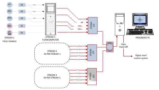 Figure 6: Example architecture with Prognosis acquiring data from Flow Computers via a high precision I/O device